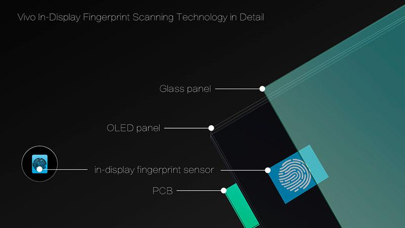 display fingerprint sensor Vivo